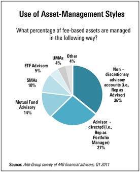 'Rep as advisor' accounts now comprise 36% of fee-based assets versus 27% 'rep as portfolio manager,' Aite reports.