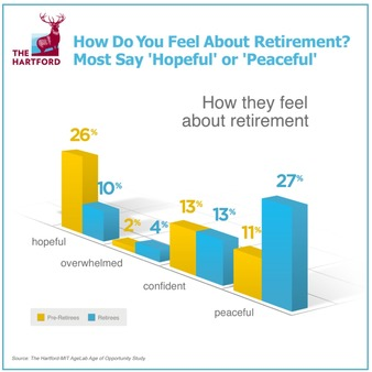 Most surveyed in The Hartford/MIT Age Lab study said they felt 'hopeful' and 'peaceful' about their retirement.