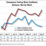 Consumer Confidence Rises in September, Advisor Confidence Falls