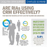 RIAs Aren't Using CRM to Full Potential: Schwab TweetUp