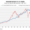 Managed Futures: Strategy or Asset Class?