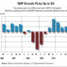 GDP in Q3 Showed 2% Growth as Economy Found 'More Traction'