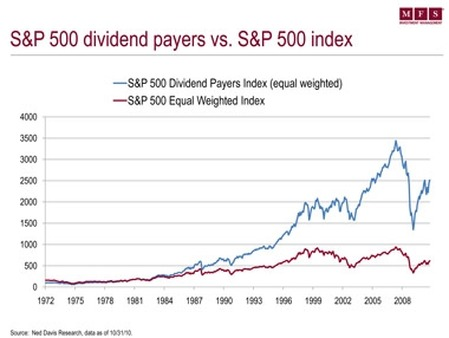 Chart shows S&P 500 dividend payers outperforming overall S&P 500.