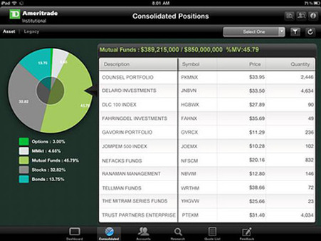 Best ipad stock trading app 2011