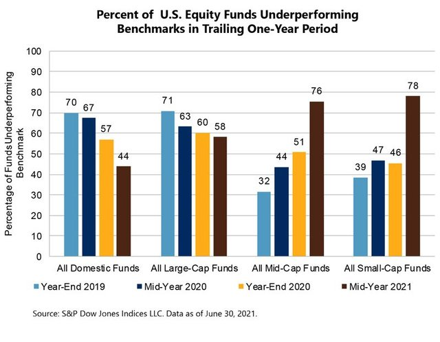 chart showing relative performance of active funds vs. indexes