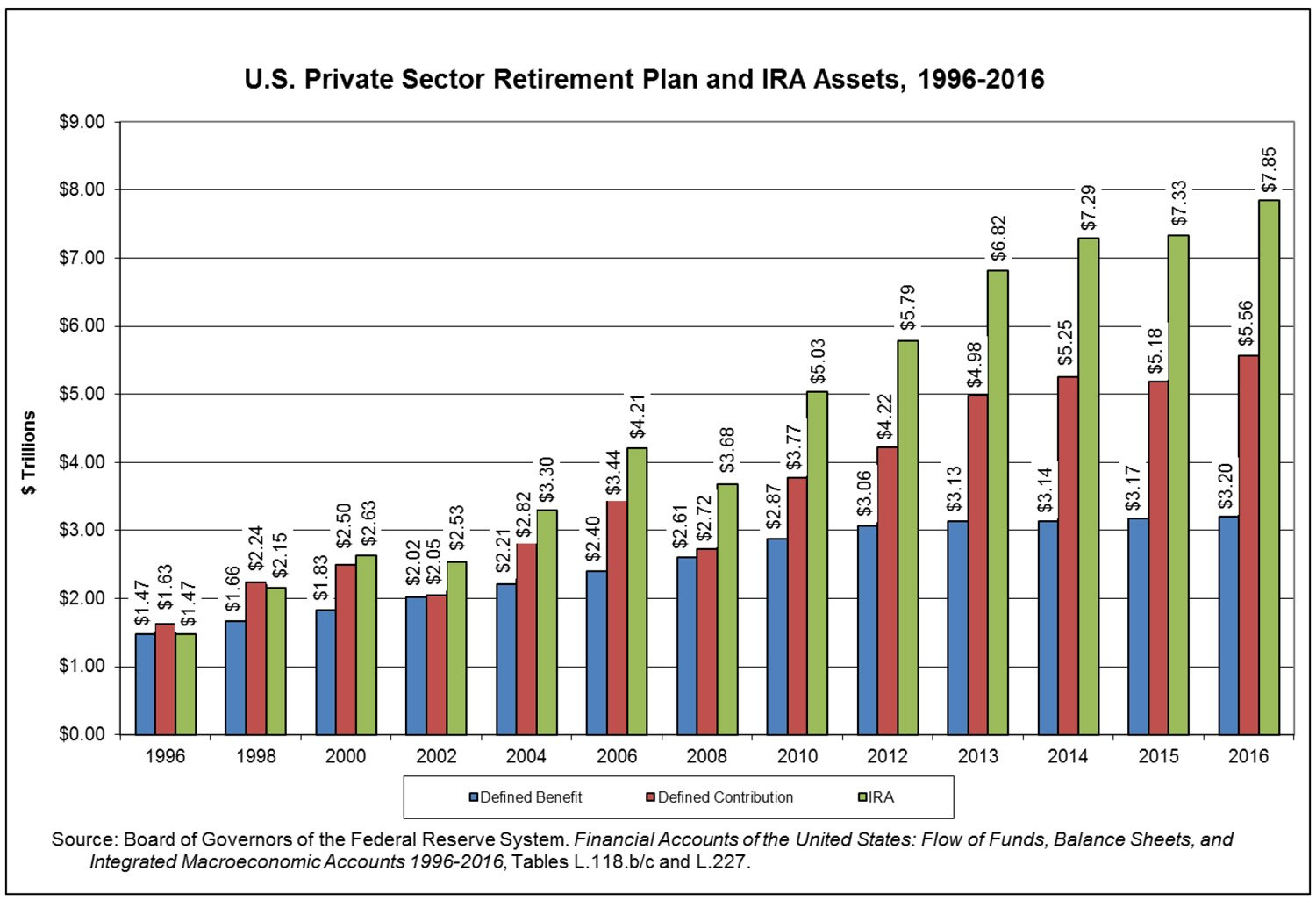 US private-sector retirement plan and IRA assets. Source: EBRI