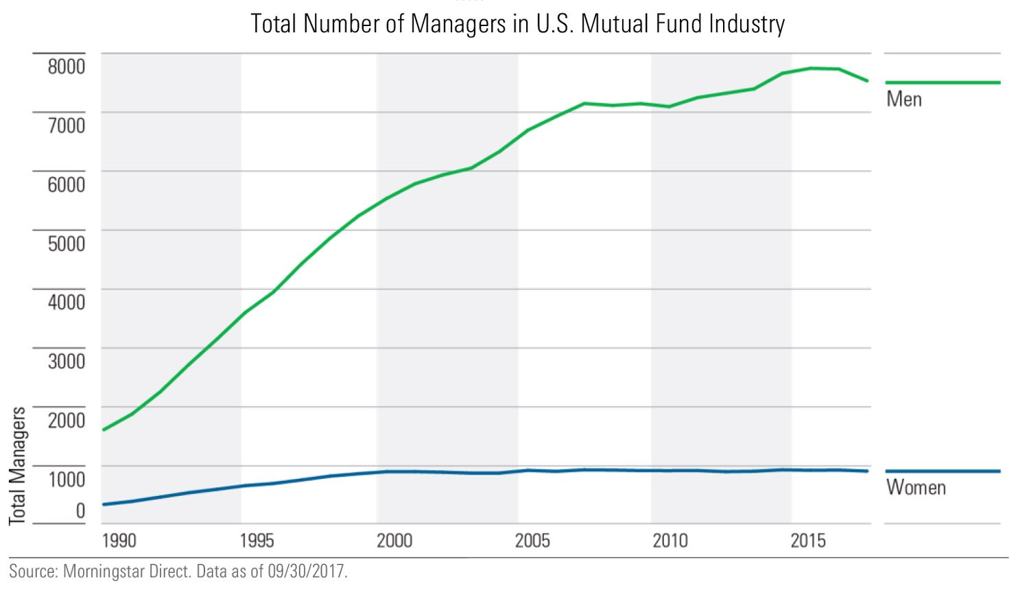 Fund managers by gender. Source: Morningstar