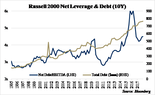 Russell 2000 Net Leverage