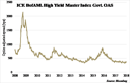 ICE BofAML High Yield Master Index.