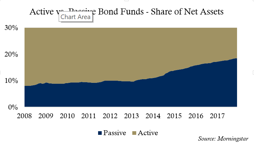6 - Active vs Passive Bond Funds