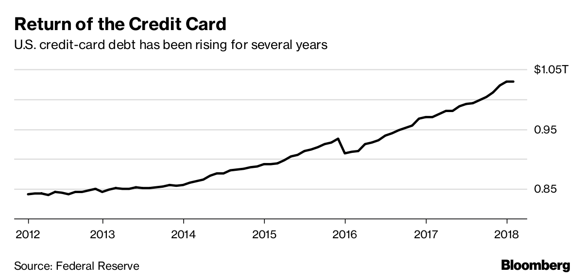 Bloomberg Credit Card Debt Chart
