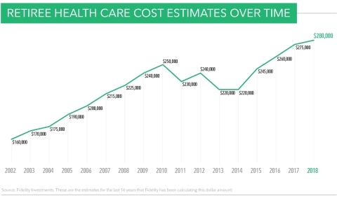 Retiree health care cost estimates over time. Source: Fidelity