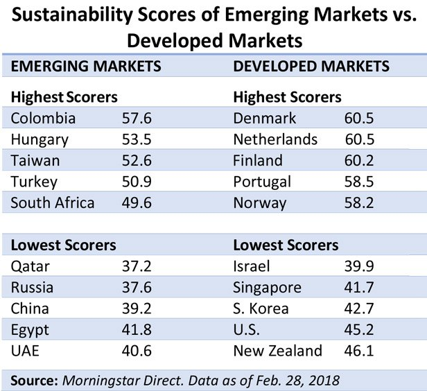 Sustainability scores of emerging markets vs. developed markets. Source: Morningstar