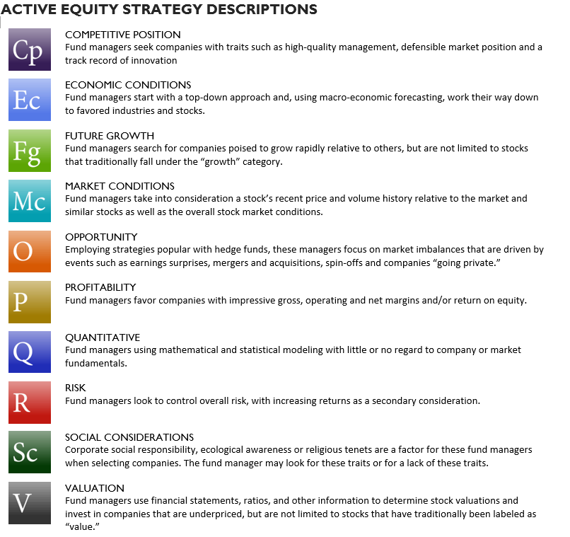 Active equity strategy descriptions.