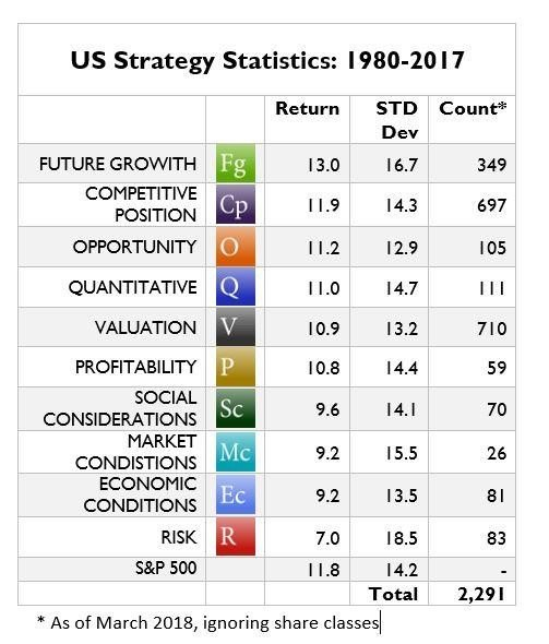 US Strategy Statistics: 1980-2017. Source: C. Thomas Howard
