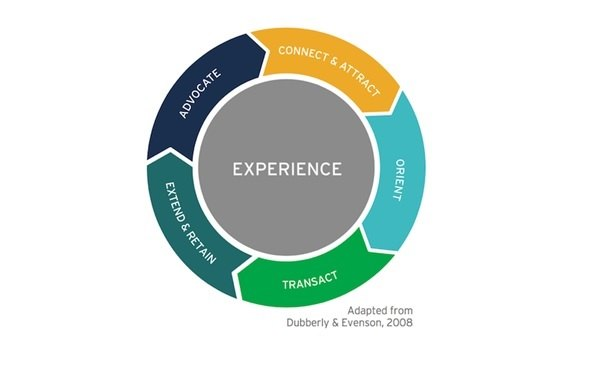 The 5 Phases of Customer Experience (Image: Maria Ferrante-Schepis, adapted from Dubberly & Evenson)