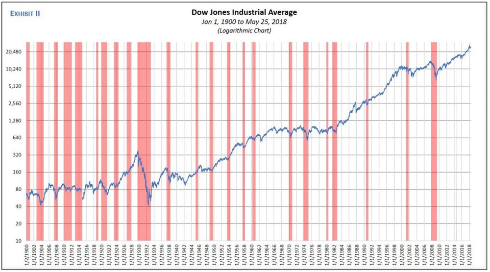 The Strange Marriage Between Stock Prices and Recessions