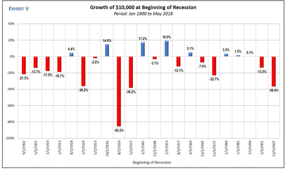 Stock Prices And Recessions