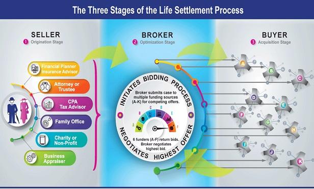 Life settlement process (Image: Asset Life Settlements LLC)