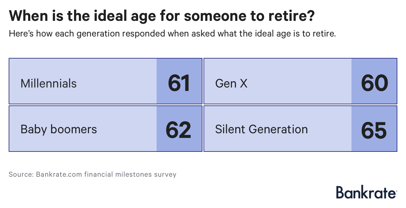 What's the Ideal Retirement Age? Here's What Americans Think