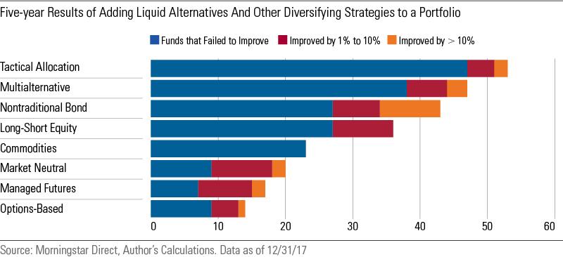 Investment portfolio diversification strategy failure investment club saratoga california