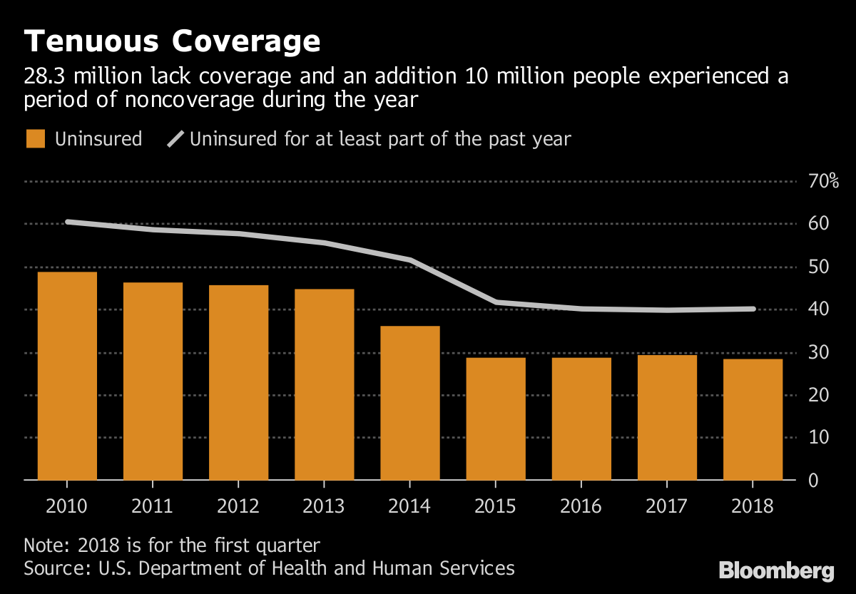 Image result for Fewer Americans Without Health Plans Since Obamacare Debut