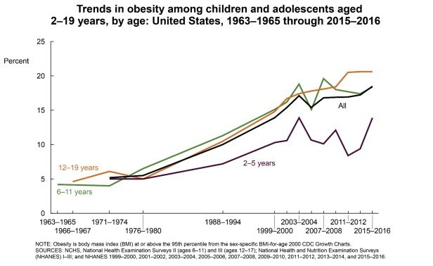 U.S. Male Obesity Rate Keeps Climbing