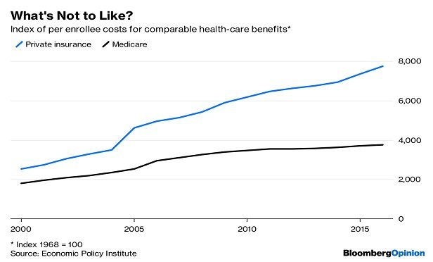 Medical cost graphic; commercial costs rising faster than Medicare (Image: Bloomberg)