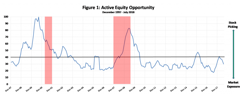 Figure 1: Active Equity Opportunity. Sources: Morningstar and AthenaInvest.