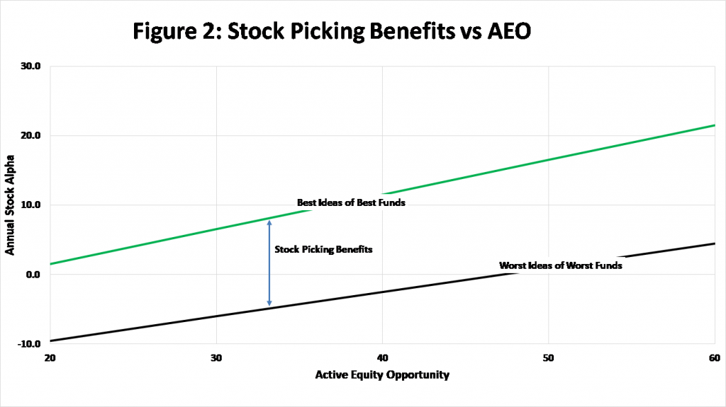Figure 2: Stock-picking benefits vs. AEO