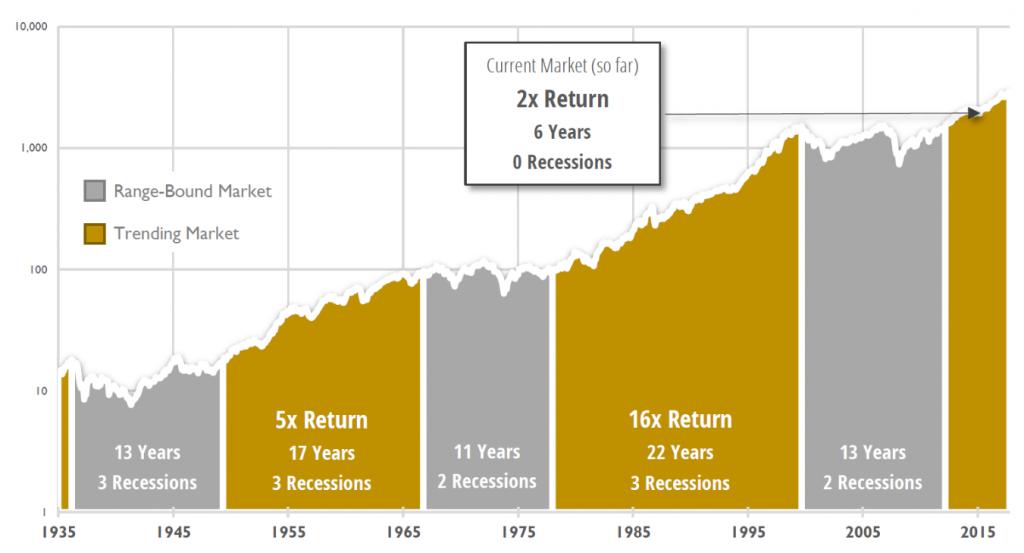 S&P 500 PRICE INDEX (Log Scale, 12/31/1935 – 9/30/2018). Source: S&P Dow Jones Indices LLC