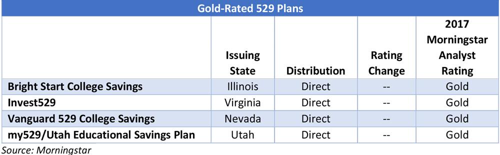 Best 529 Plans 2020.Best Worst 529 College Savings Plans Of 2018 Morningstar