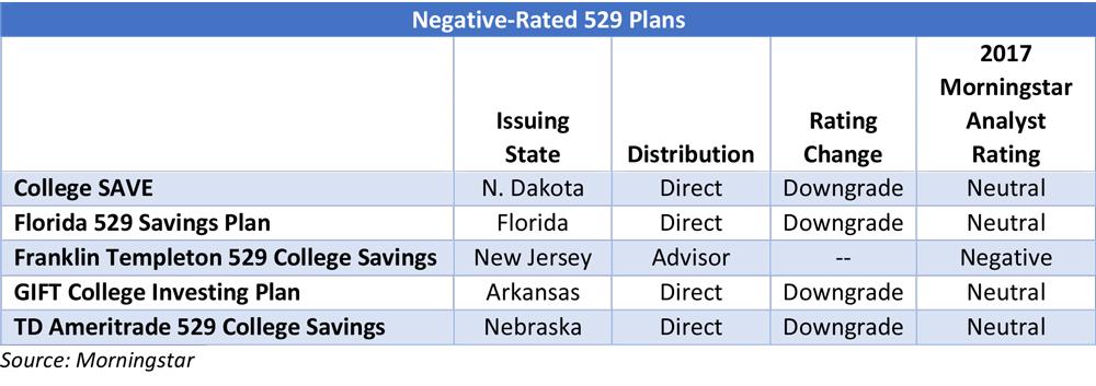Best & Worst 529 College Savings Plans of 2018: Morningstar