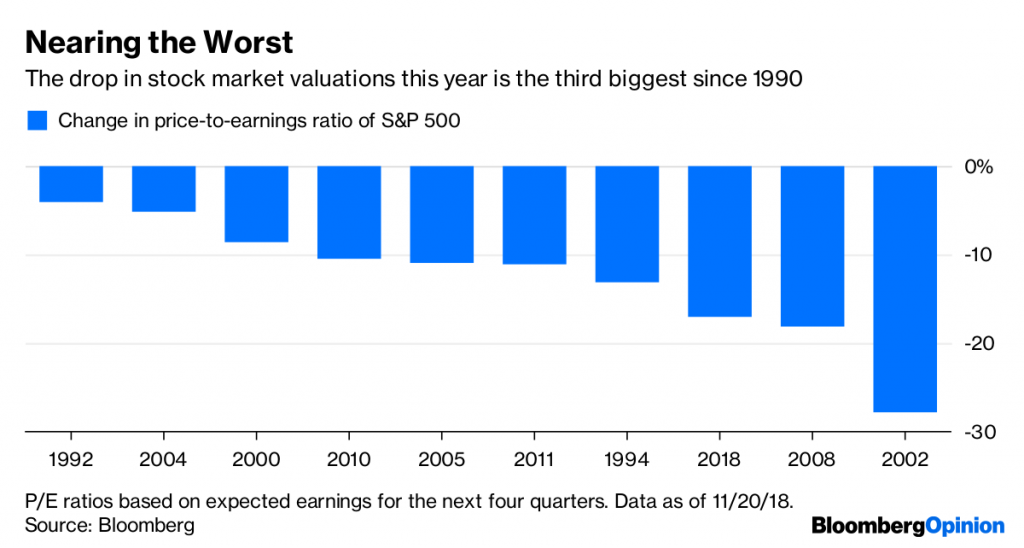 The drop in stock market valuations this year is the third biggest since 1990.