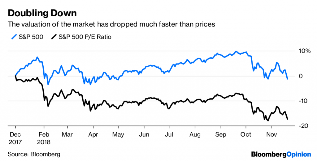 The valuation of the market has dropped much faster than prices.