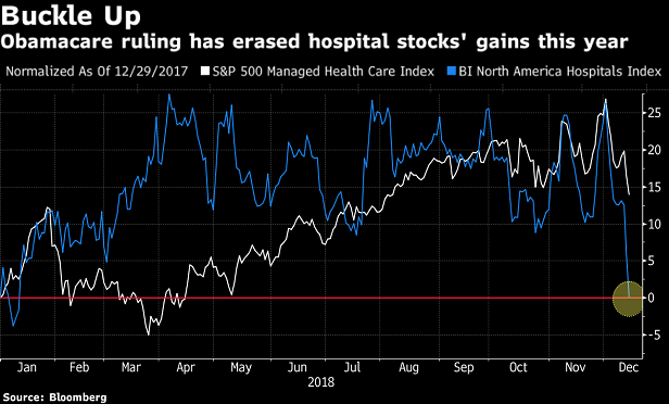 Chart showing hospital and managed care stock prices dropping on Monday