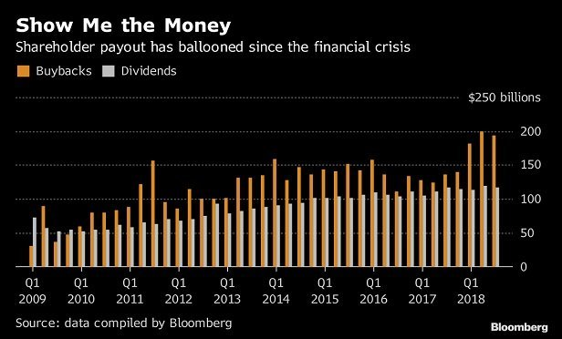 Graphic shows dividends increasing steadily and stock buybacks increasing by a lot. (Image: Bloomberg)