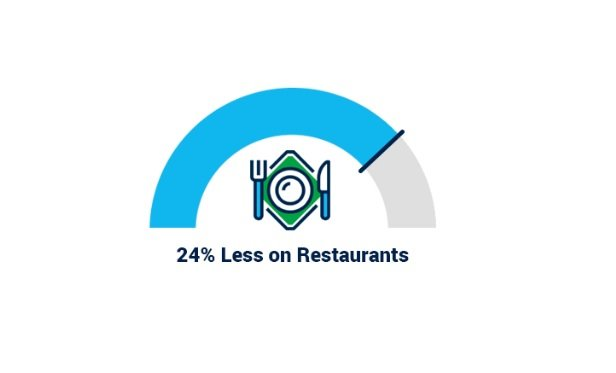 A graphic showing non-annuity owners spend 24% less on restaurants