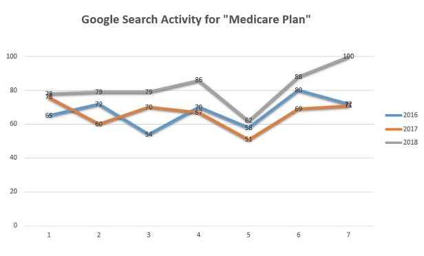 "A line chart showing Google search activity for the term ""Medicare plan"" has been a little higher in 2018 than in 2016 and in 2017, and much higher in the fourth week and the seventh (about last) week"