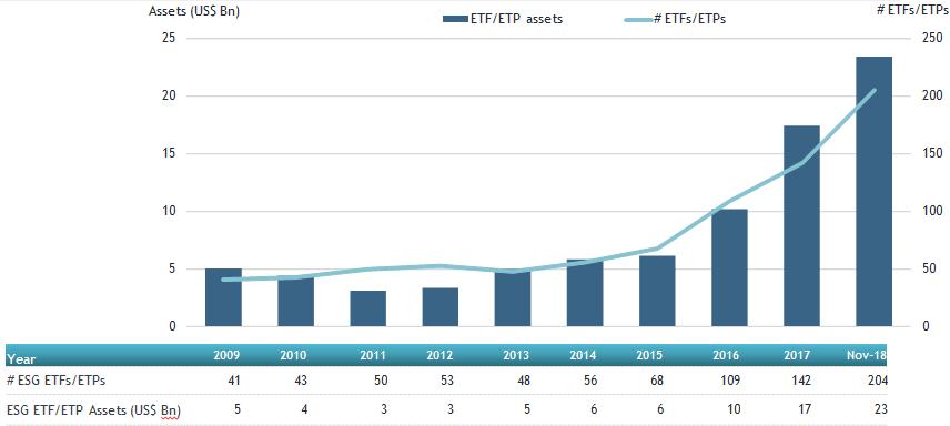 Bar chart showing the change in the ratio of ESG ETFs to all exchange-traded products, and the ratio of assets invested in ESG ETF products relative to all assets invested in exchange-traded products.