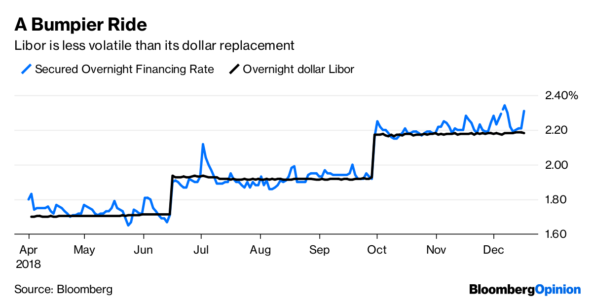 Libor, the $370 Trillion Zombie That the Watchdogs Can't Kill
