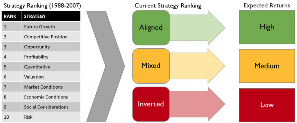 Figure 1: Strategy Ranks and Expected Market Returns