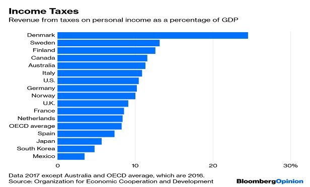 A table showing Denmark, Sweden, Finland all get a lot more revenue from personal income taxes, and France, the Netherlands, Spain, Japan, South Korea and especially Mexico get quite a bit less.