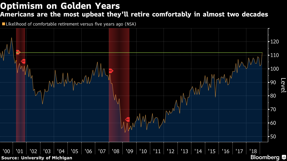 Americans Most Upbeat on Retirement in Almost 2 Decades: Chart