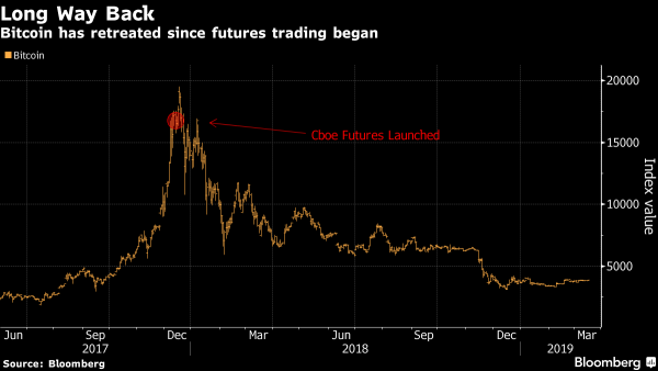 Bitcoin Futures Don't Look So Bright as Cboe Reviews Contracts