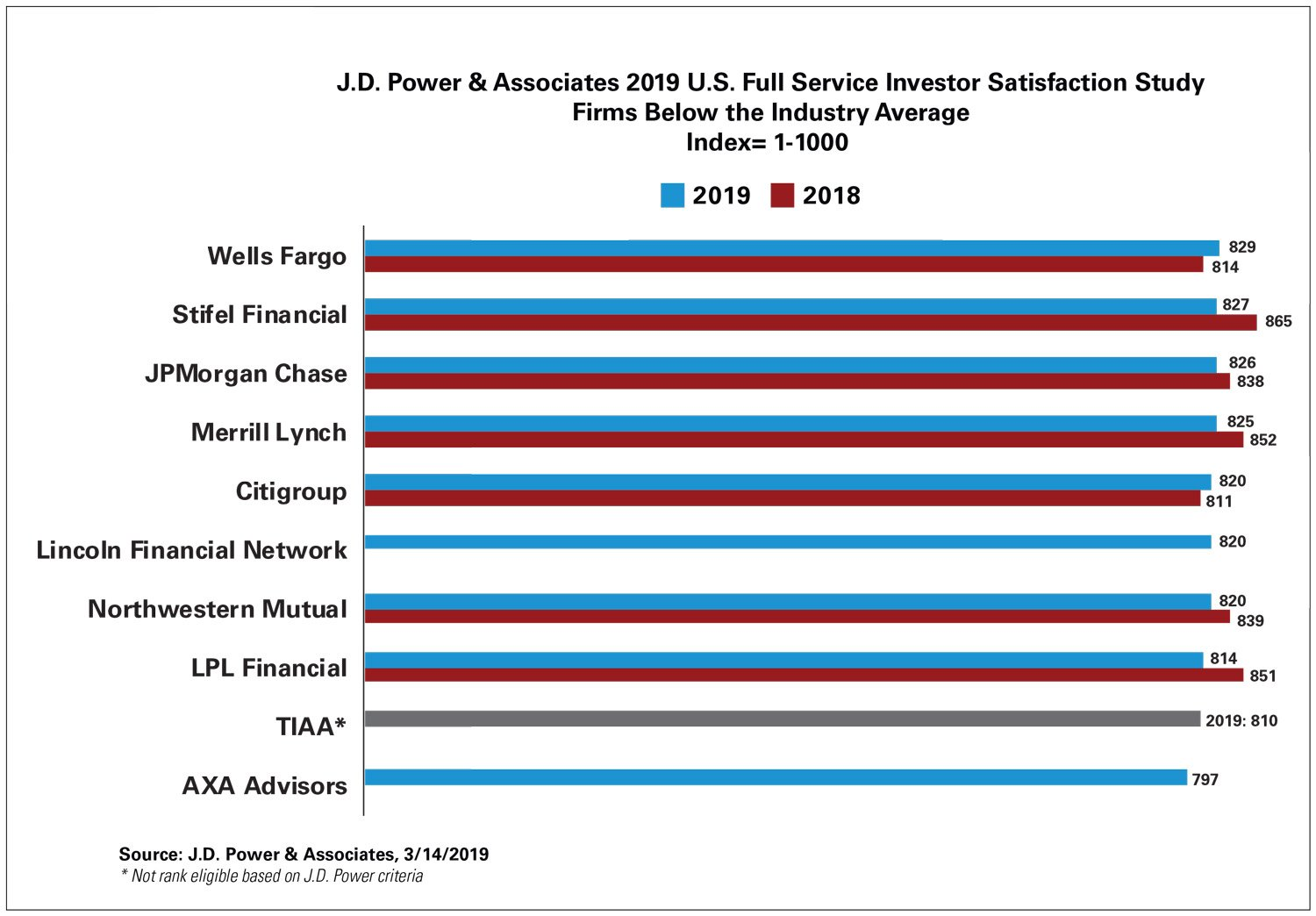Best Full-Service Investment Firms Ranked by Investors: J D