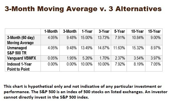 The Simple Moving Average Management Strategy
