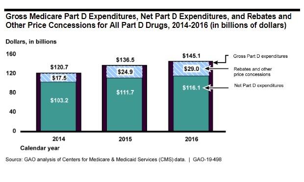 Medicare Part D >> Rebates Blur Medicare Part D Price Picture Gao Thinkadvisor
