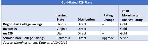 Best 529 Plans 2020.Best Worst 529 College Savings Plans Of 2019 Morningstar