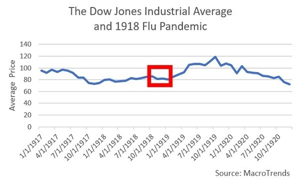 Blue chip stock prices held steady during the 1918 flu pandemic, then went up a bit